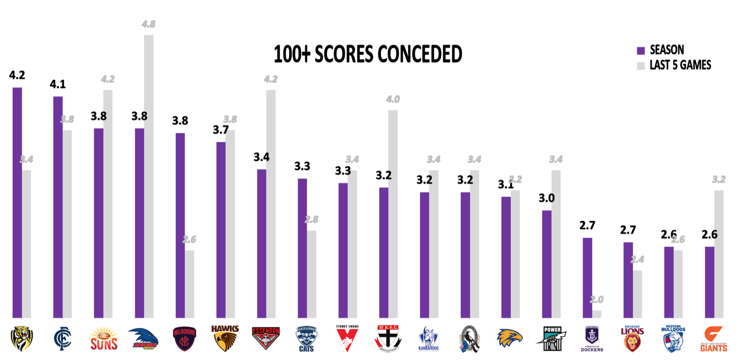 AFL Points Against - 100 point scores