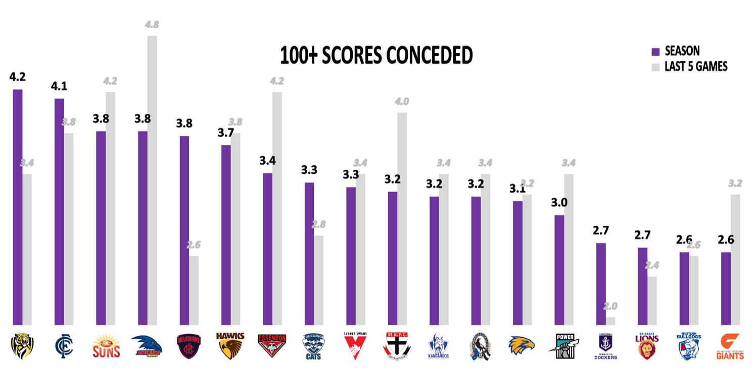AFL Points Against - 100 point scores