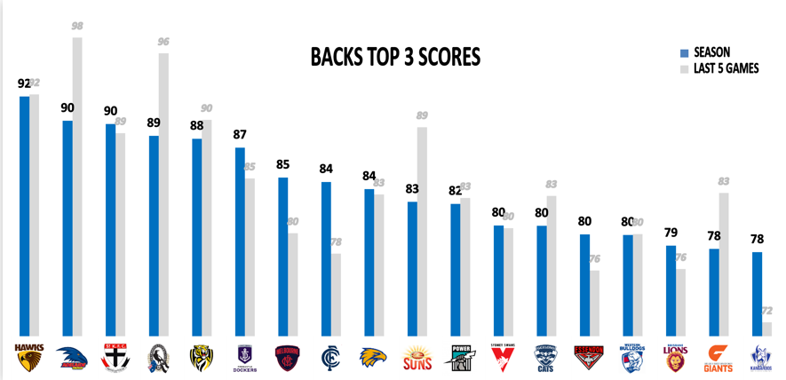 AFL Points Against Backs
