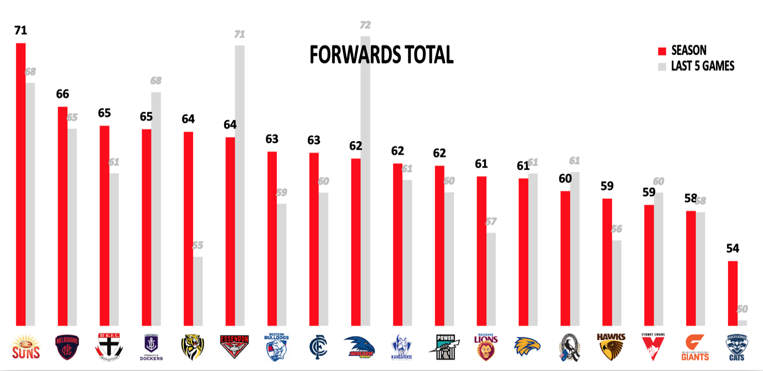 AFL Points Against Forwards
