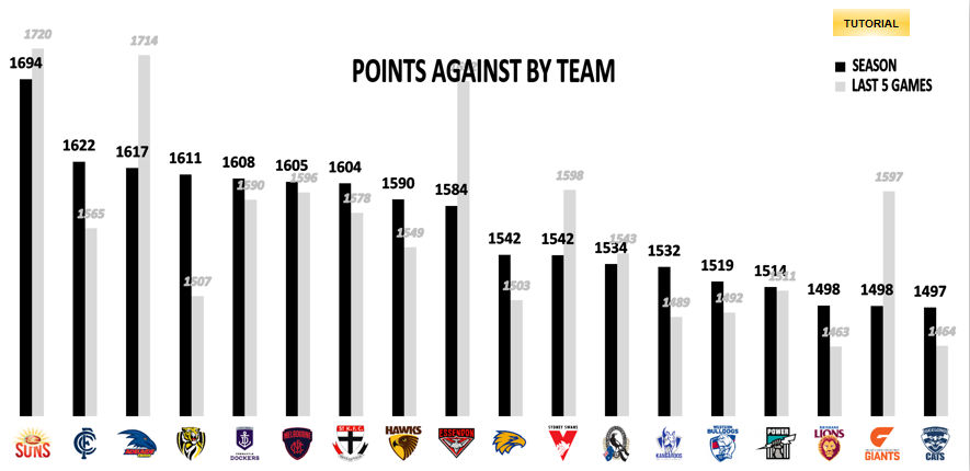 AFL-Points-Against