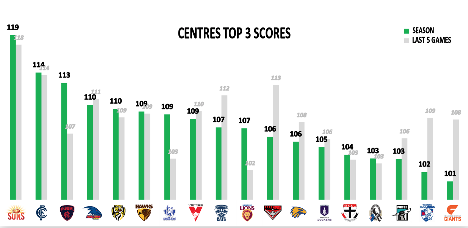 AFL Points Against - Mids