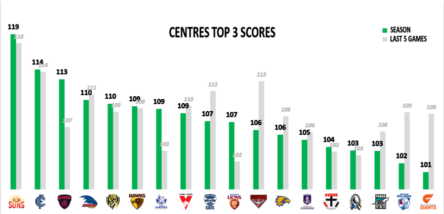 AFL Points Against Mids