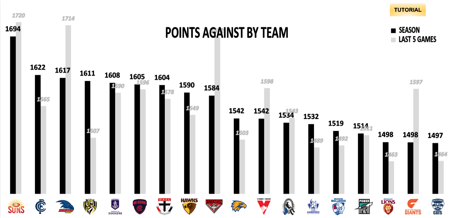 AFL Points Against Finals
