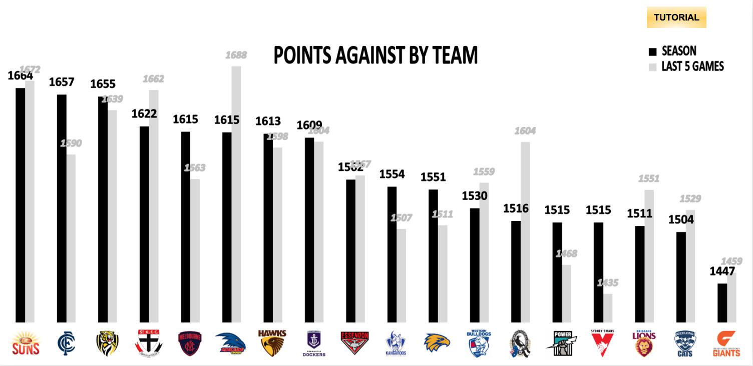 AFL Points Against - R17