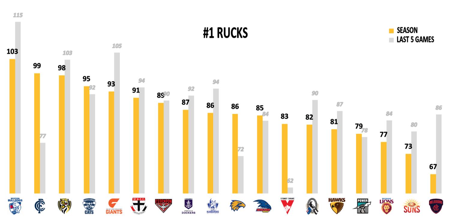 AFL Points Against R17 - Rucks