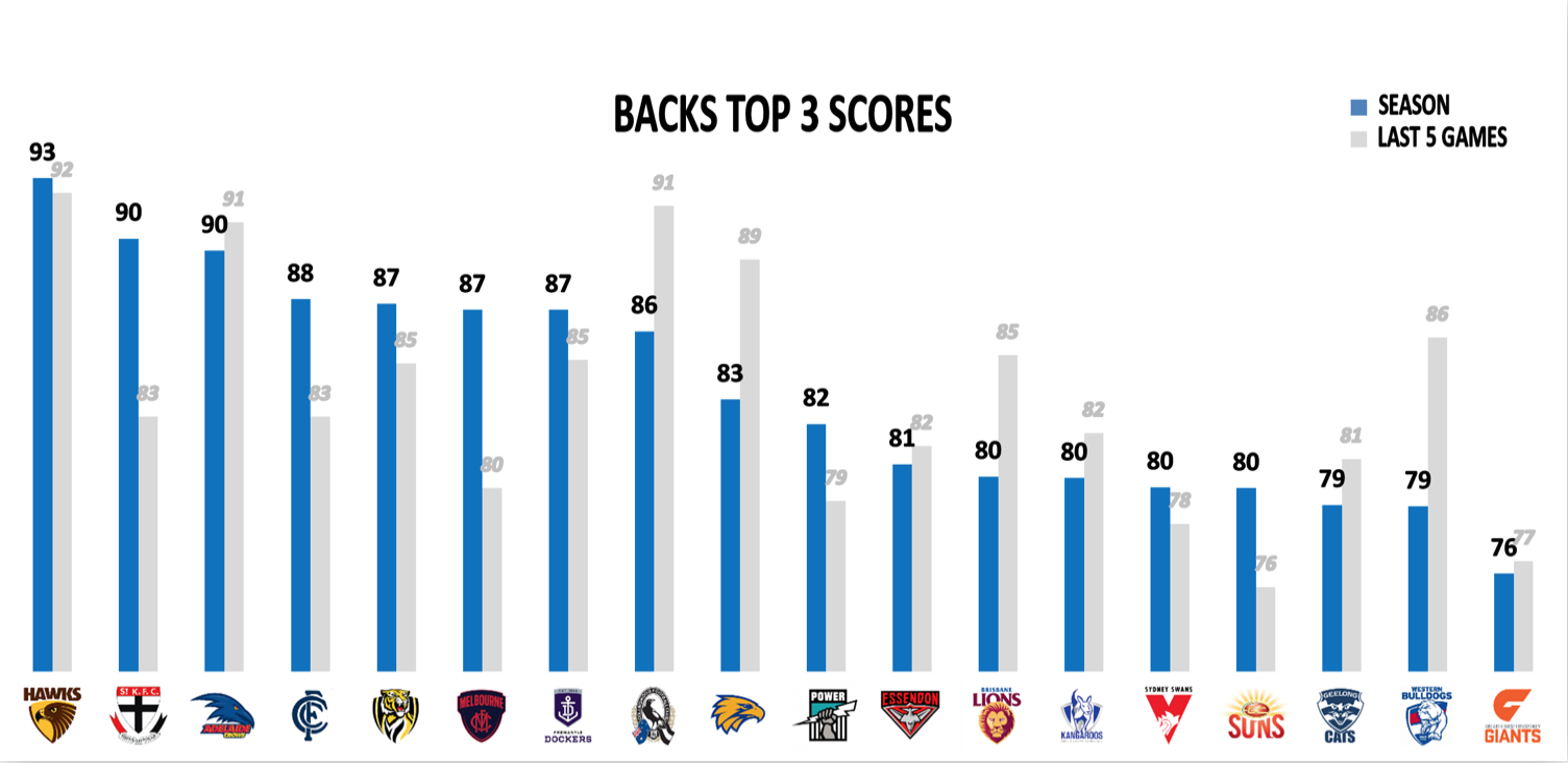 AFL Points Against R18 - Backs