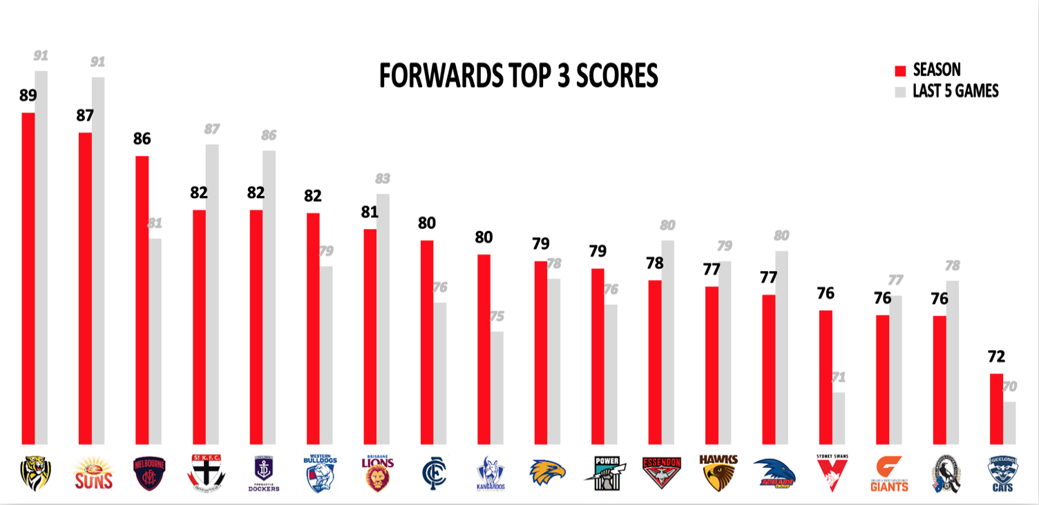 AFL Points Against R18 - Forwards