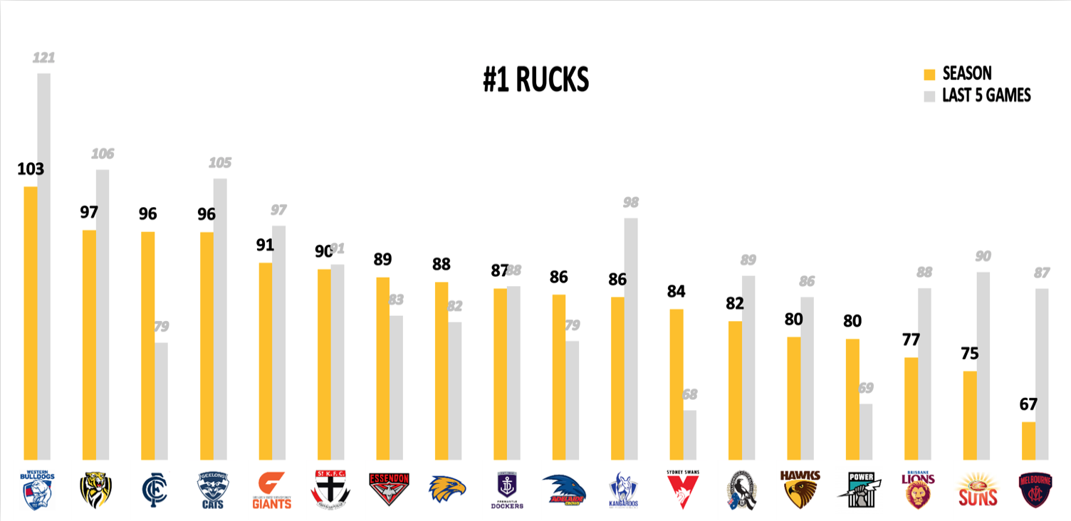 AFL Points Against R18 - Rucks
