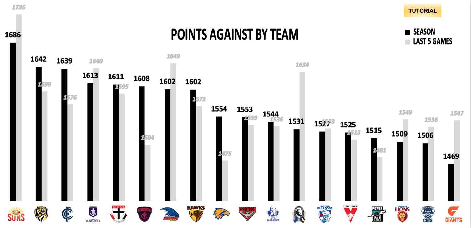 AFL Points Against R19