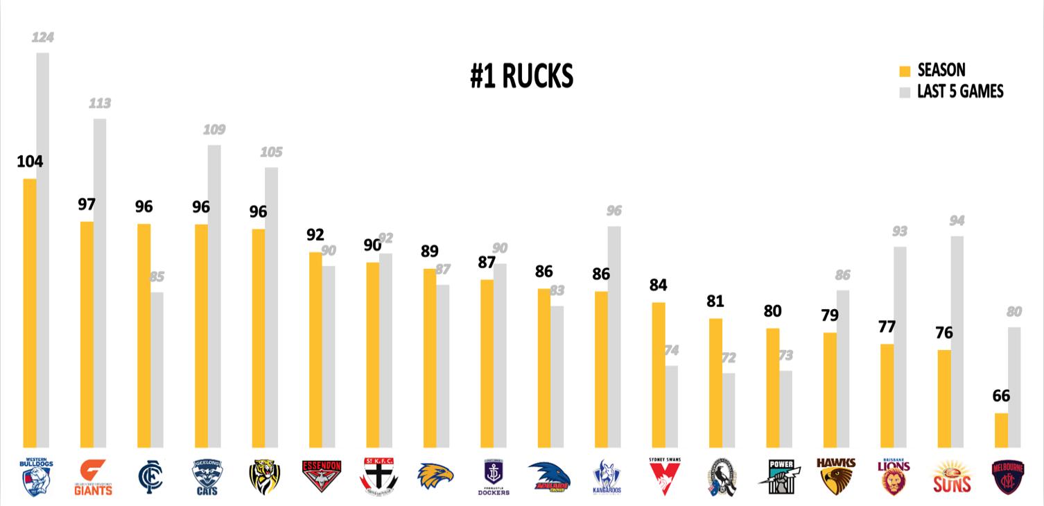 AFL Points Conceded R19 - Rucks