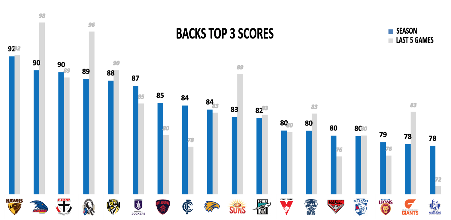 AFL Points Against Finals - Backs
