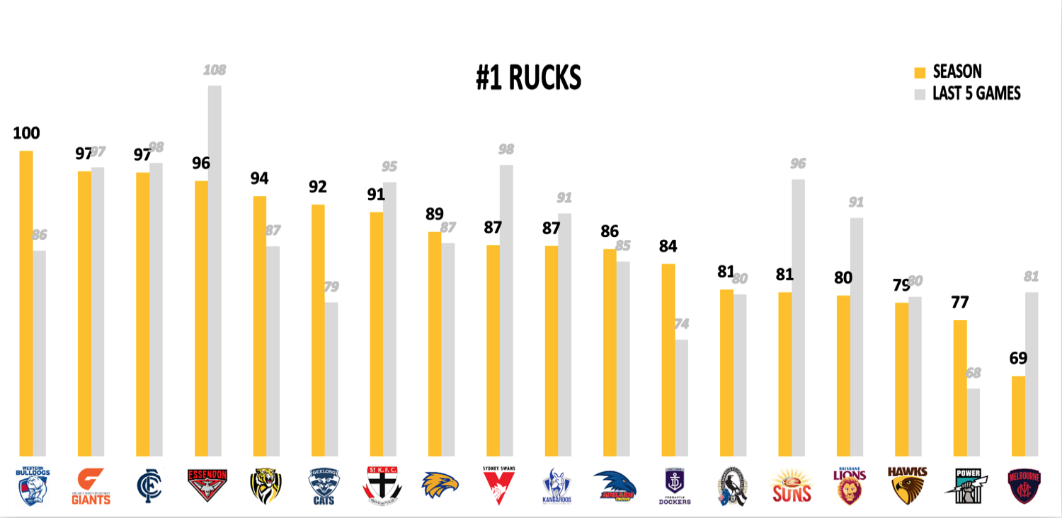 AFL Points Against Finals - Rucks