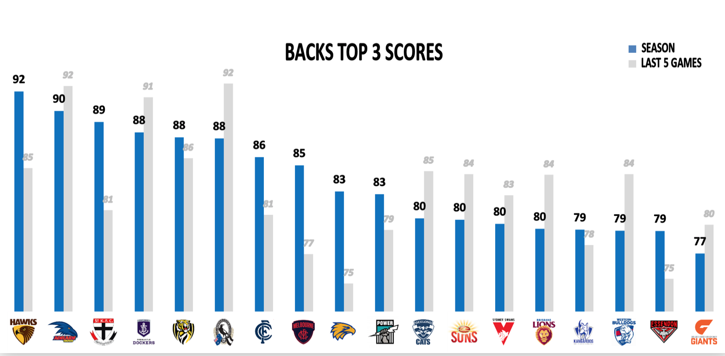 AFL Points Against - Backs