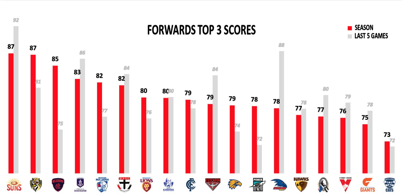 AFL Points Against Forwards