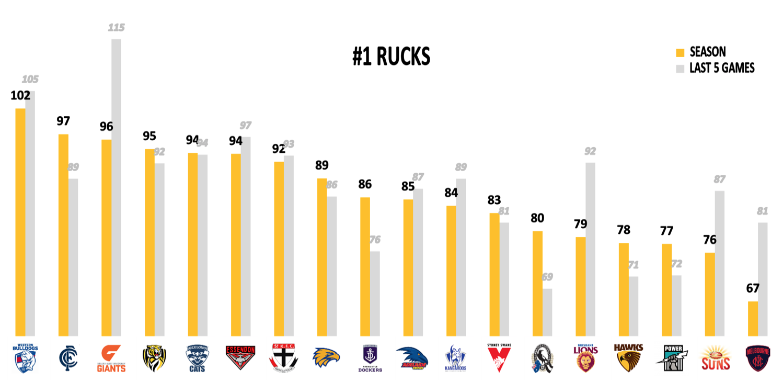 AFL Points Against R20 - Rucks