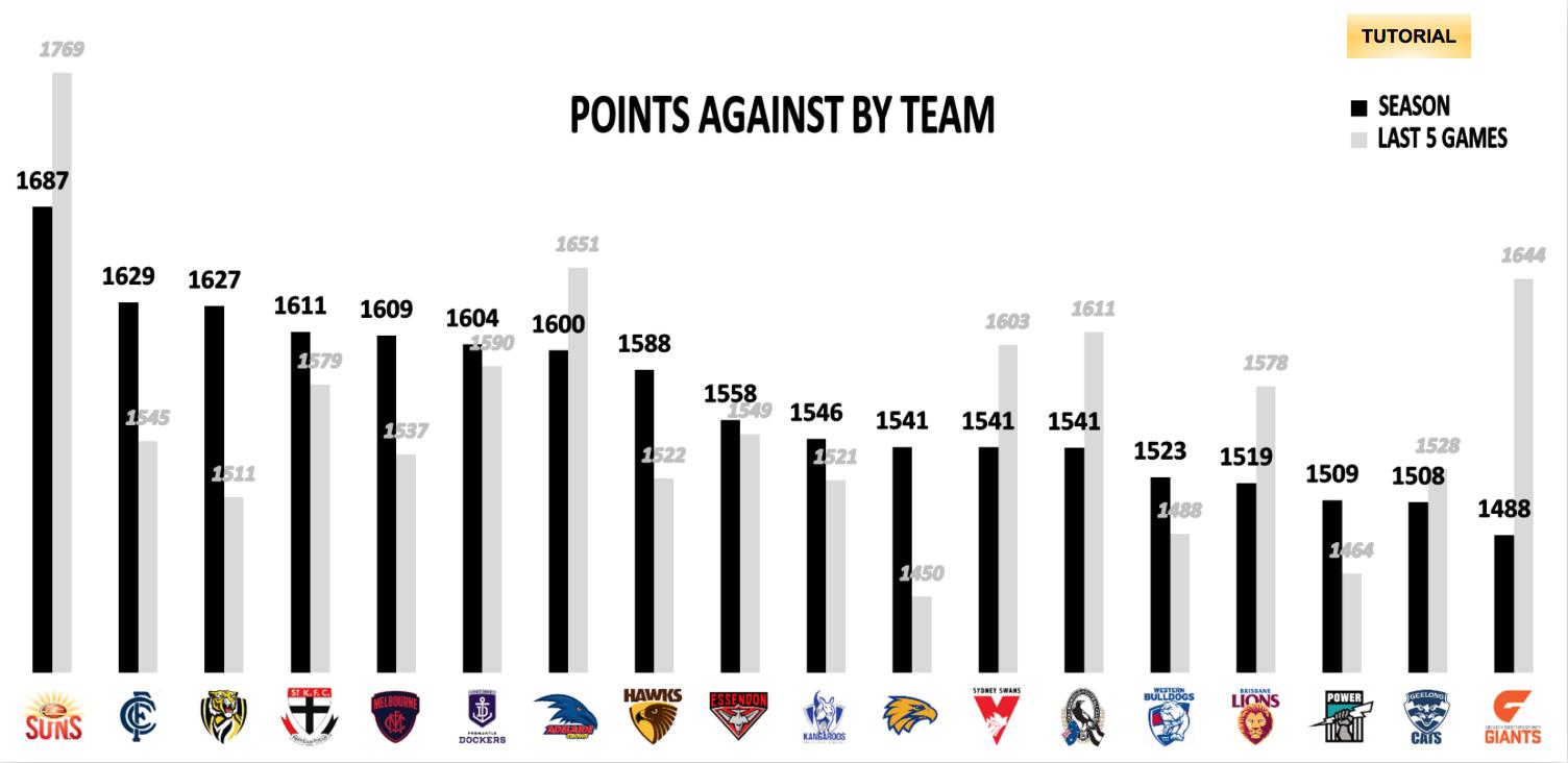 AFL Points Against R21