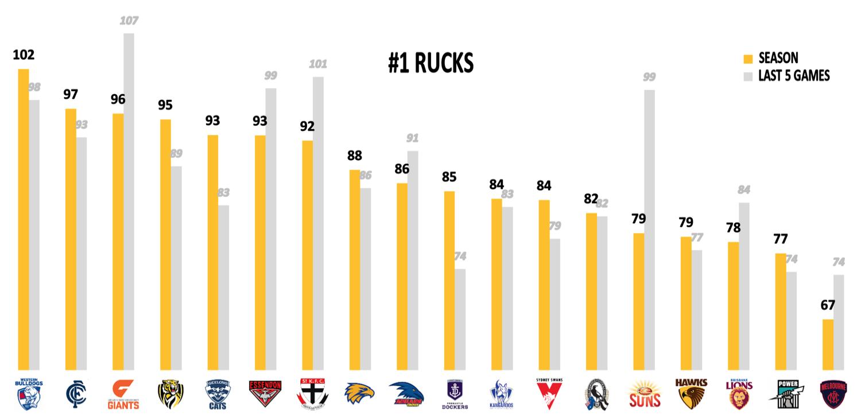 AFL Points Against R21 - Rucks