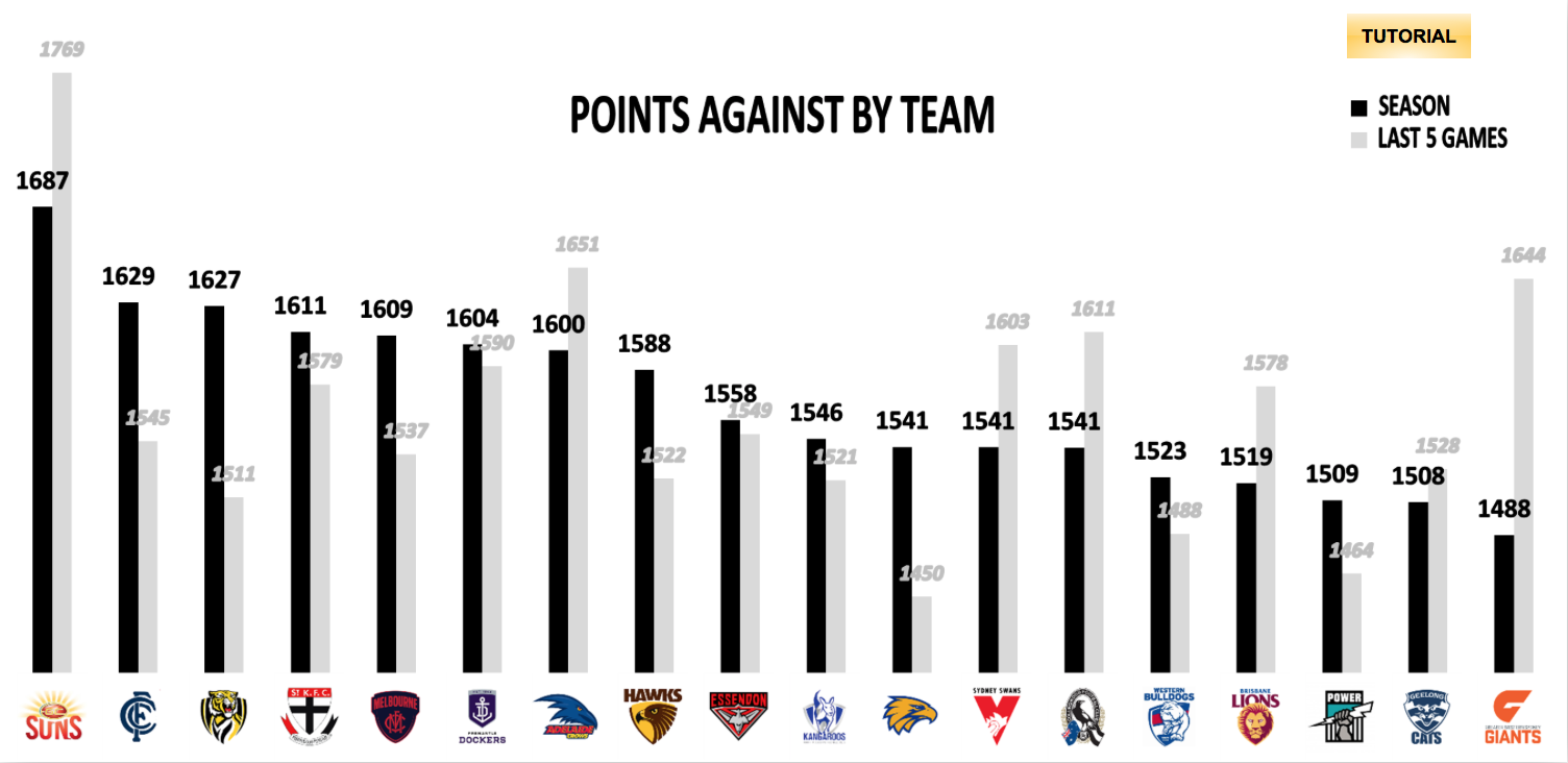 AFL Points Against R21