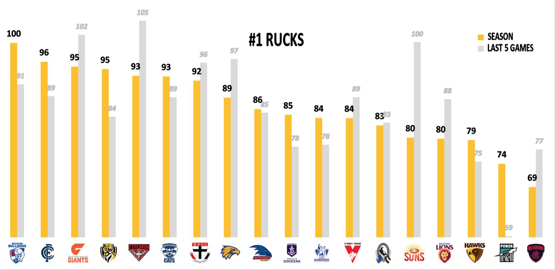 AFL Points Against R22 - Rucks