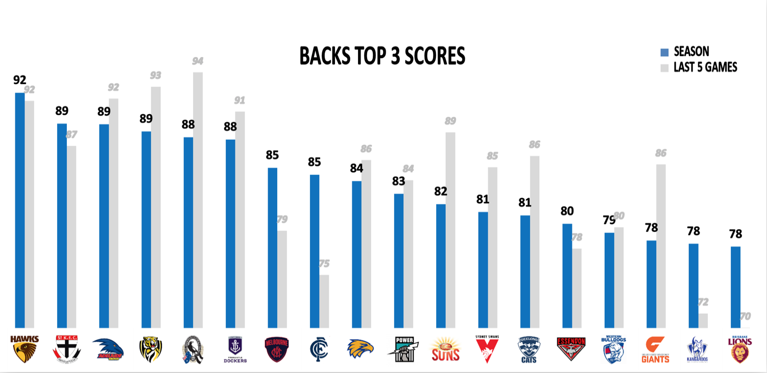 AFL Points Against R23 - Backs