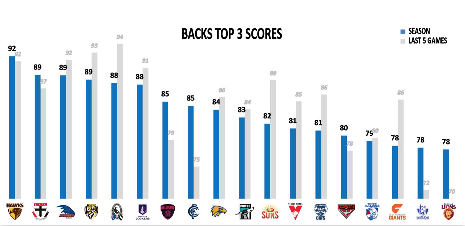 AFL Points Against R23 - Backs