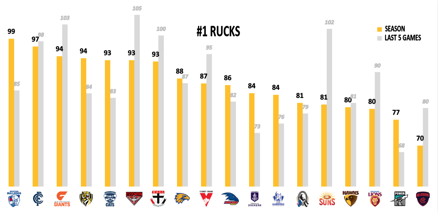 AFL Points Against R23 - Rucks