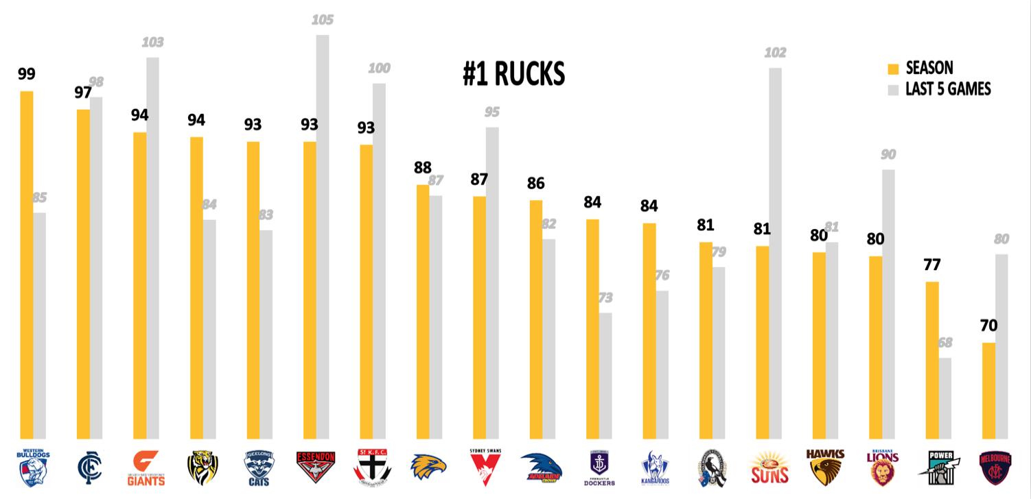 AFL Points Against R23 - Rucks