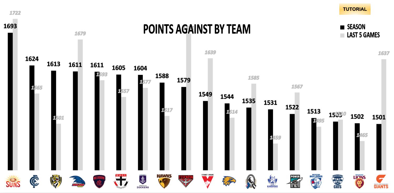 AFL Points Against R23