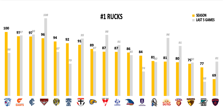 AFL Points Against - Rucks