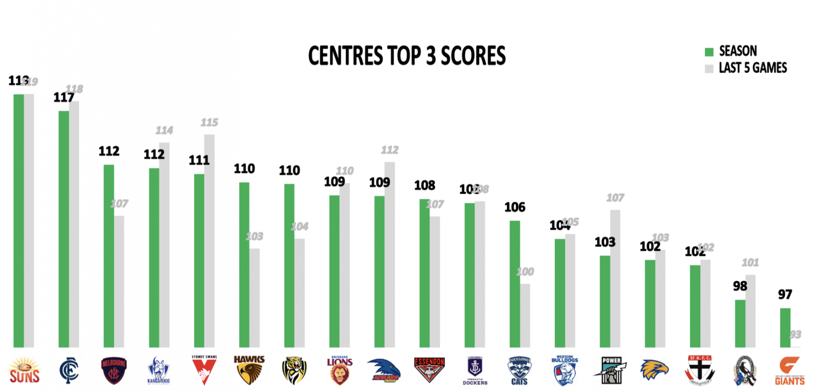 Centres top 3 points