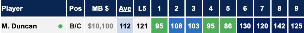 Duncan scores