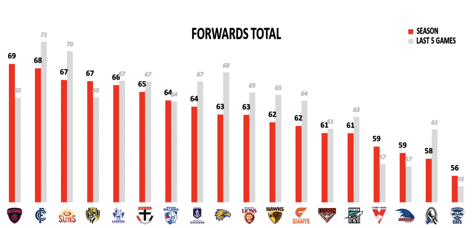 Forwards points