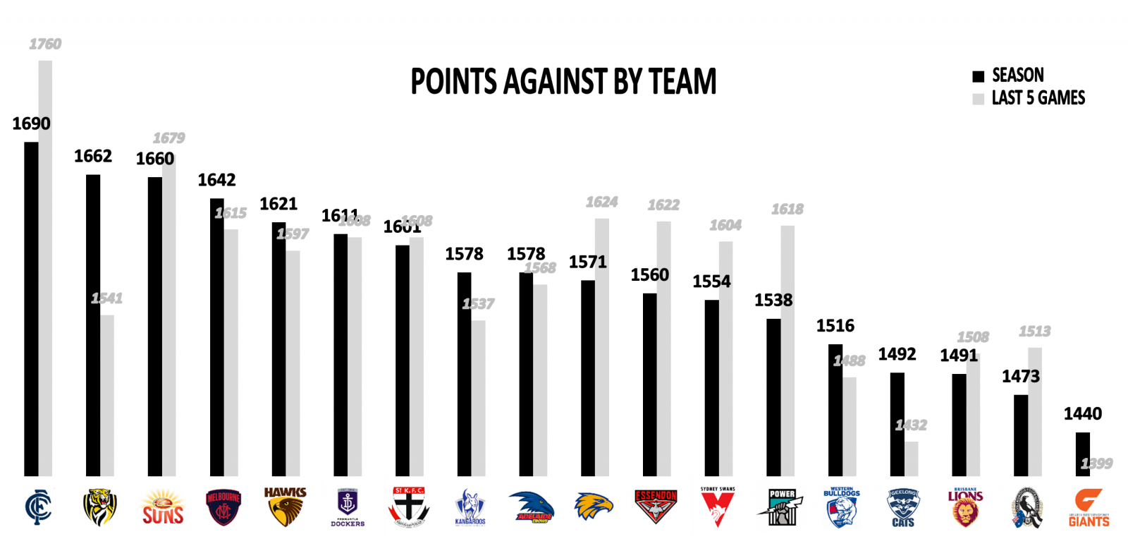 Points against Round 11