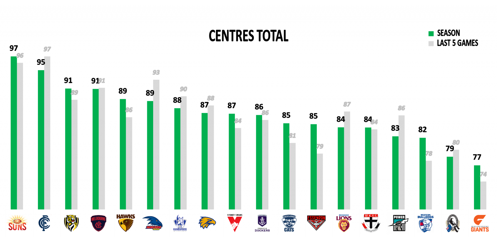 Centres points