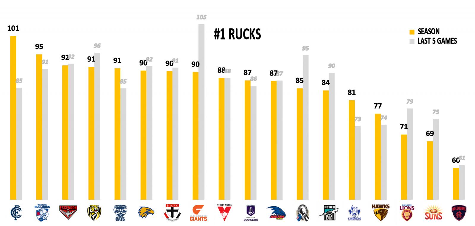 AFL-Stats-2019-R13 rucks