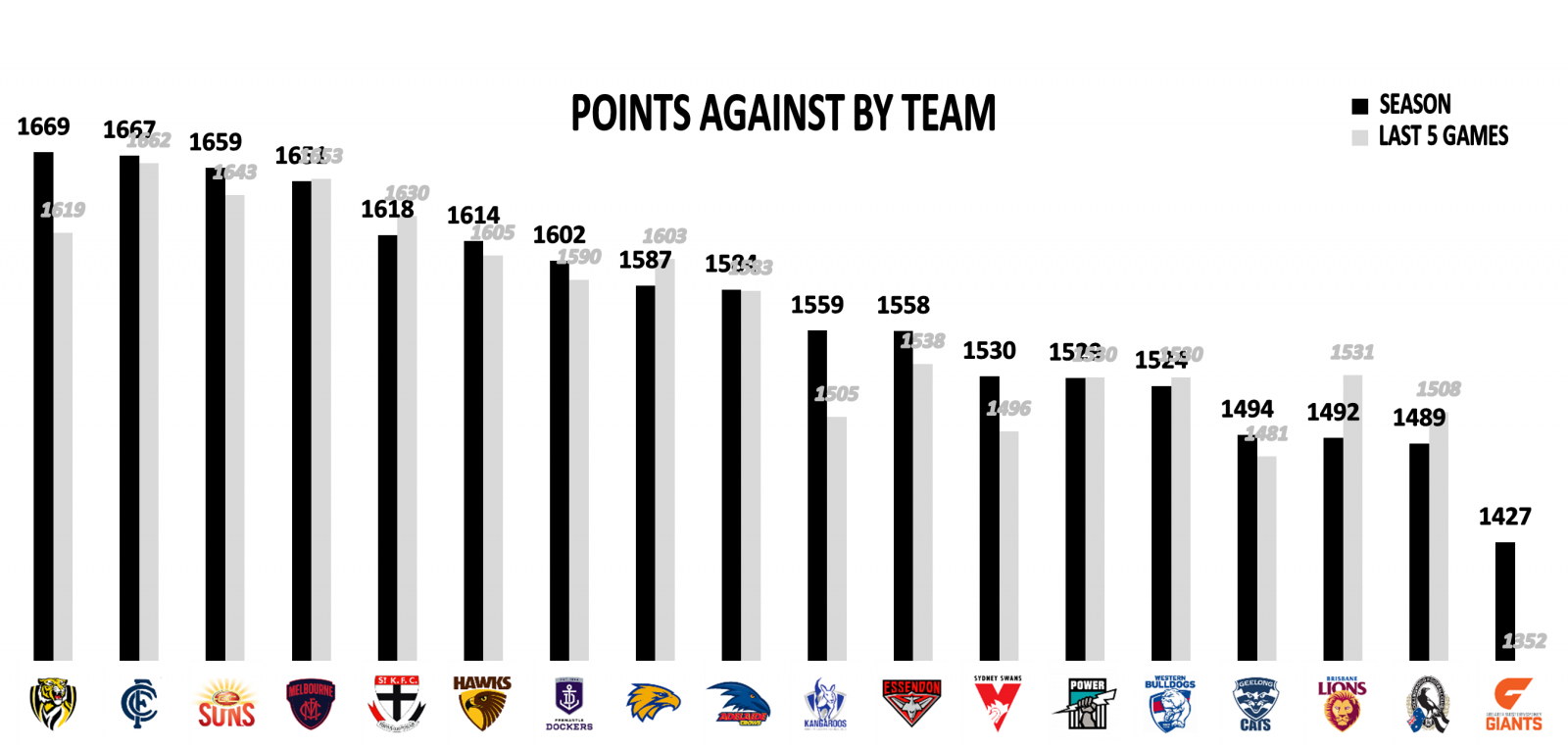 Points against