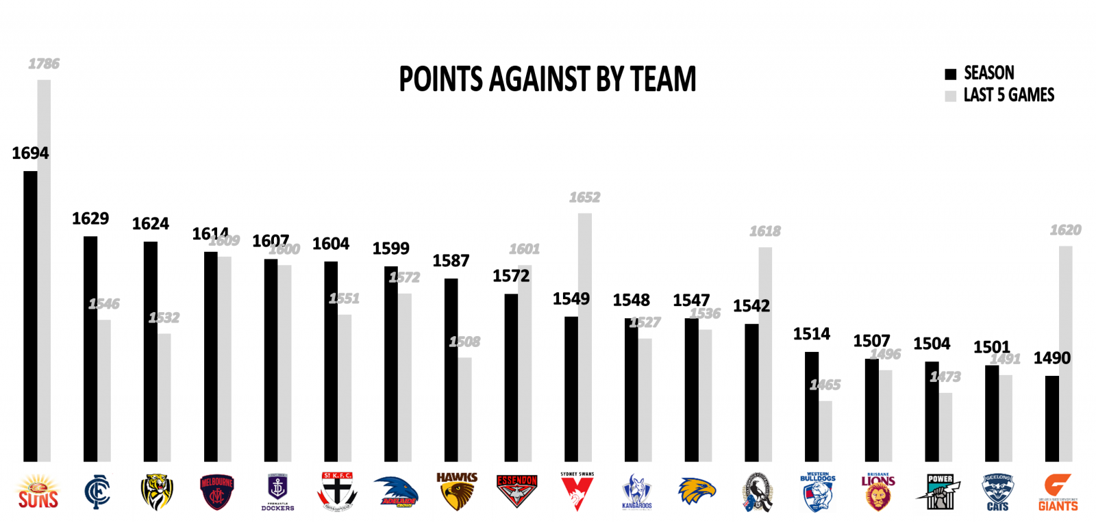 Points against teams