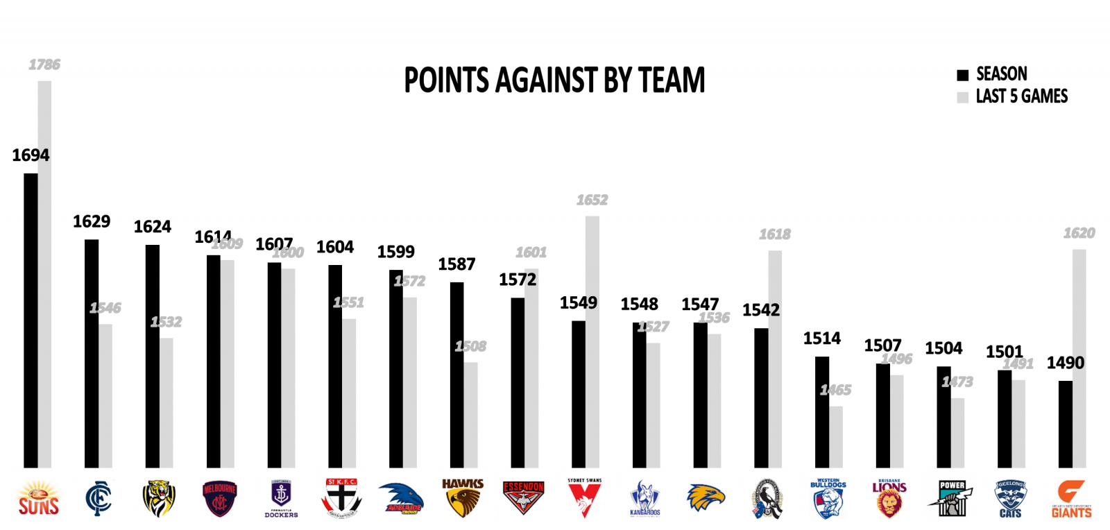 Points against teams