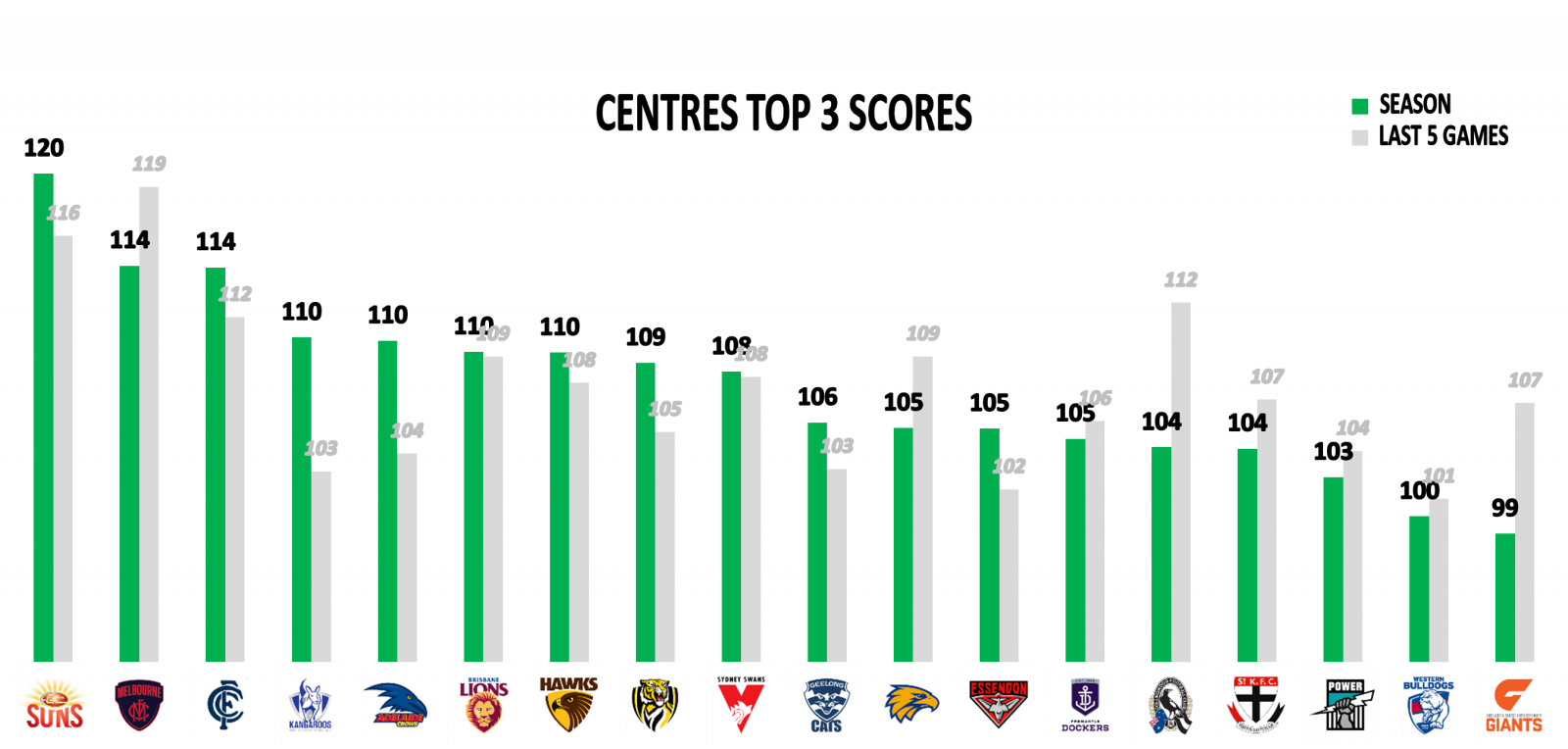 Points against centres