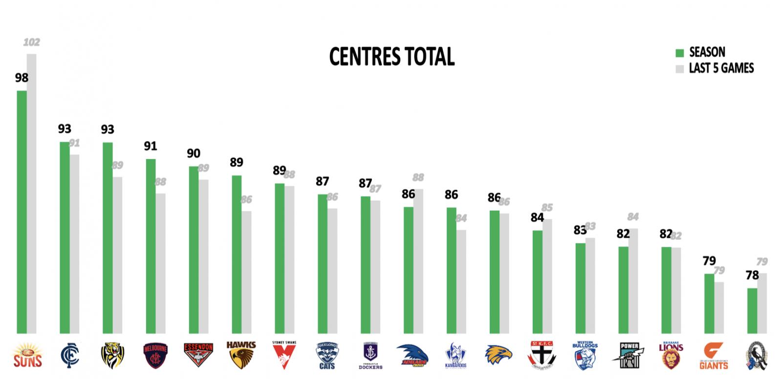 Centre Points against