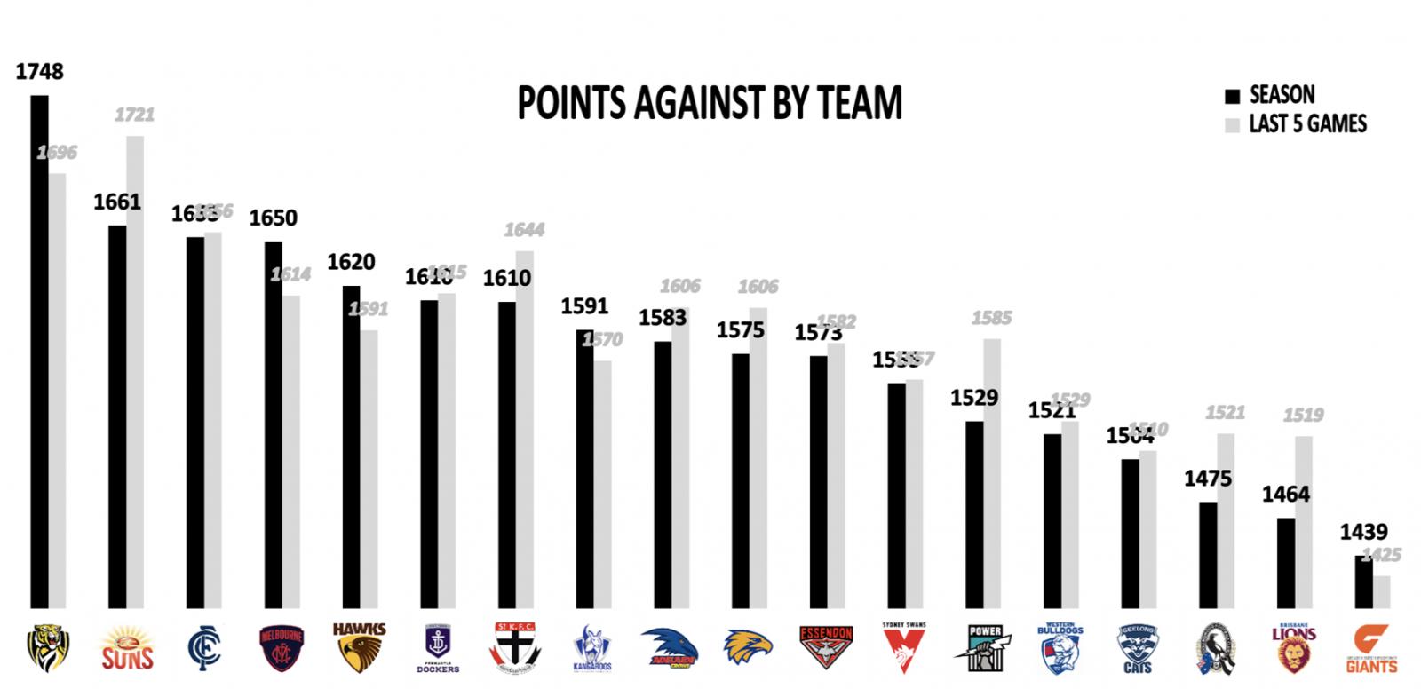 Points against Round 8