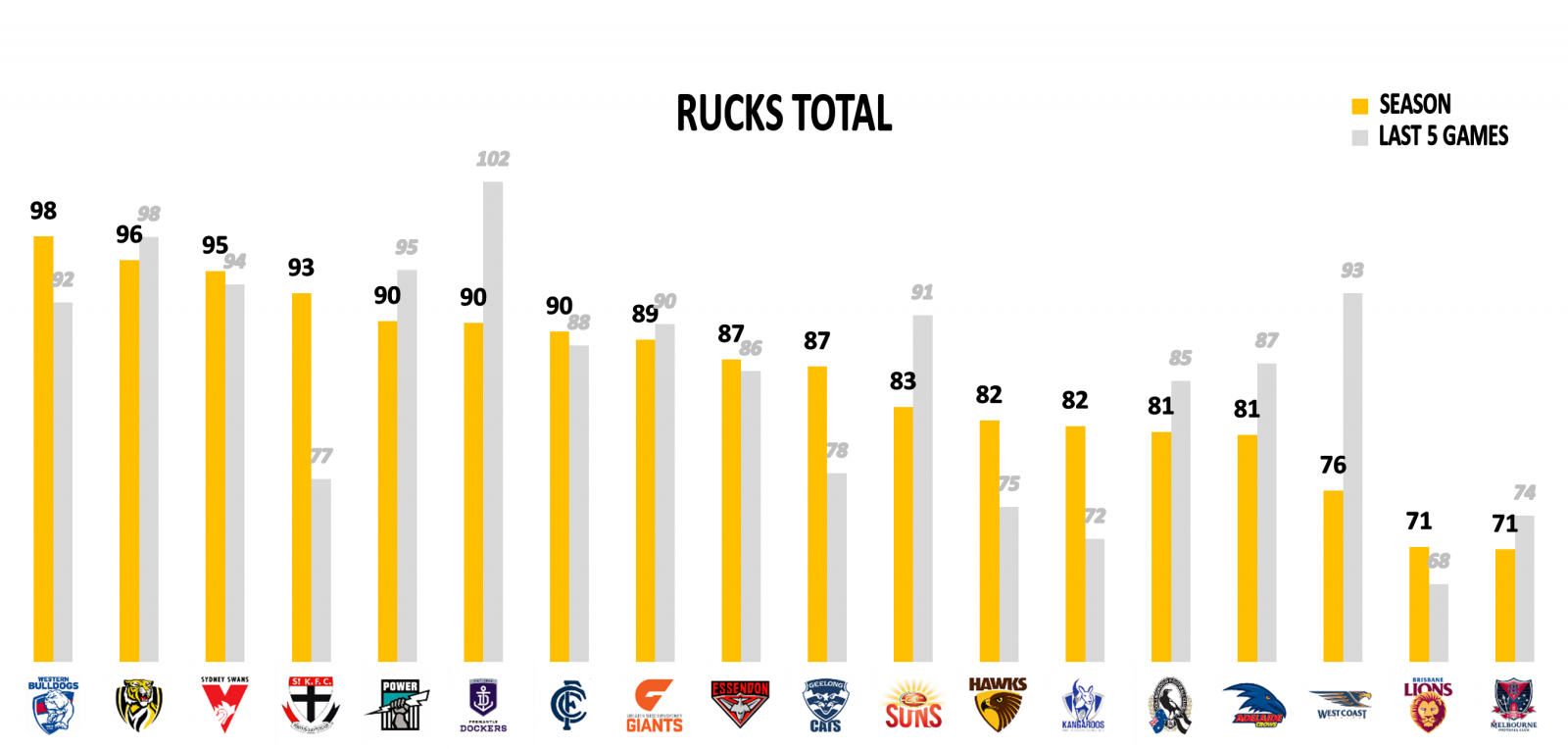 Ruck points against