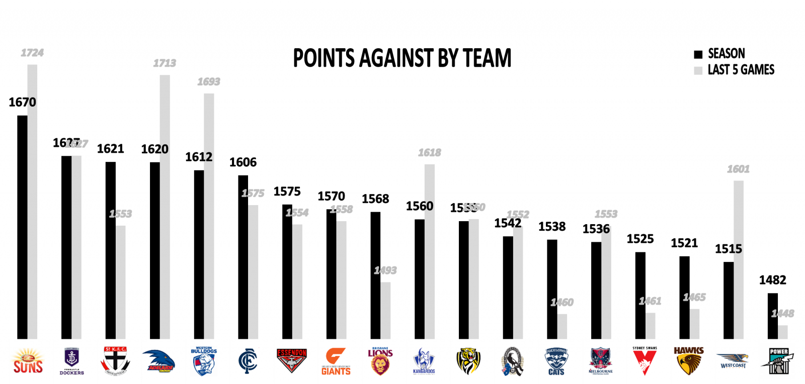AFL Stats Total Points Against