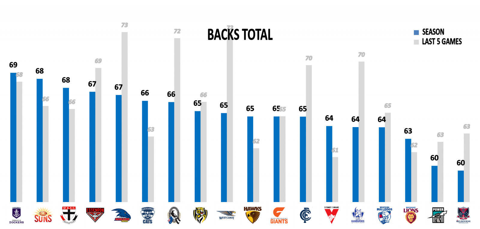 AFL Stats Round 16 Backs