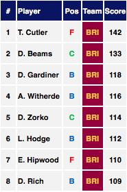 AFL Stats Carlton vs Brisbane