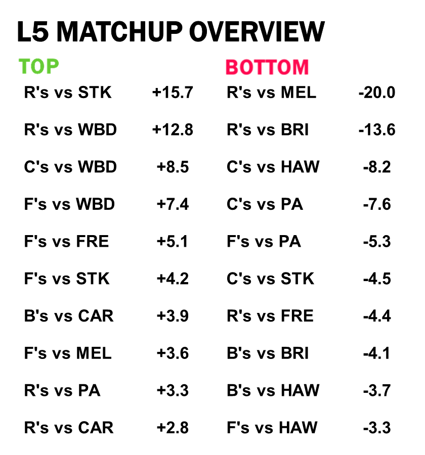AFL Stats Last 5 Matchup differential
