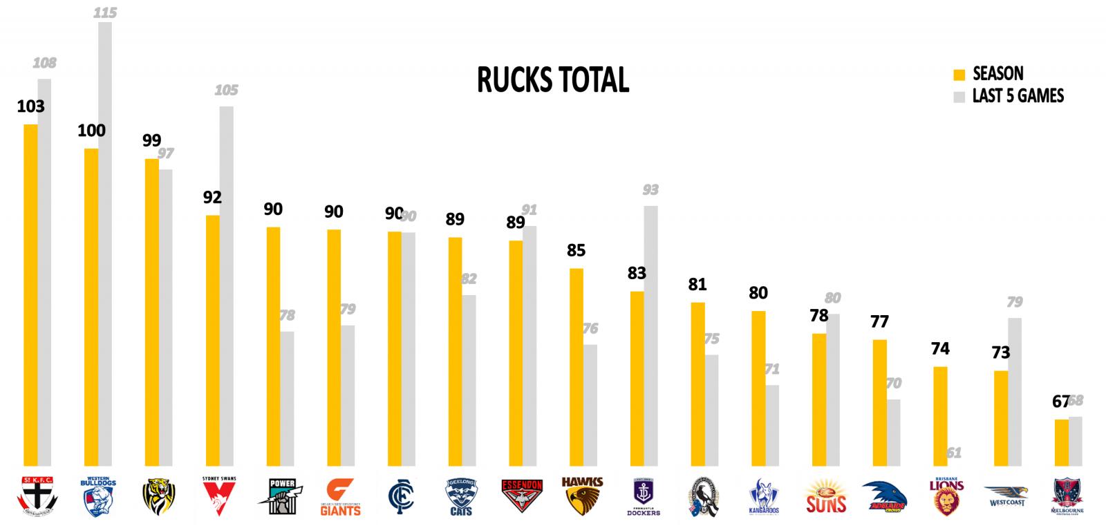 AFL Stats Rucks