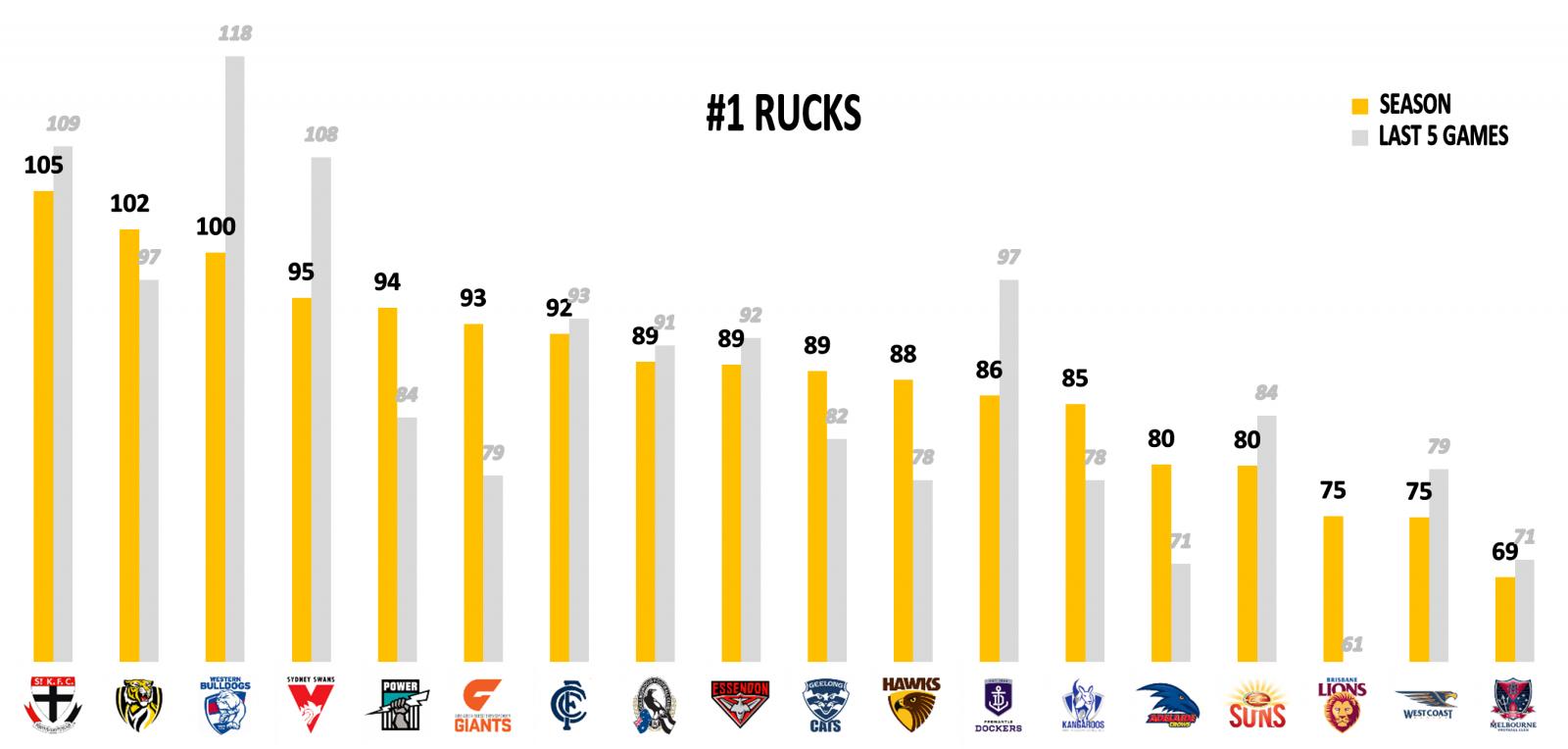 AFL Round 16 Stats Rucks