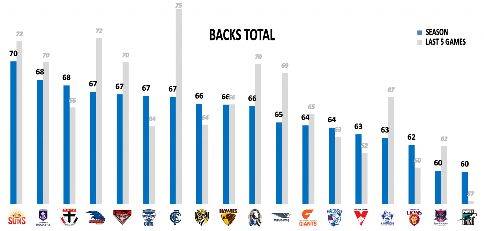 AFL Stats Points Against Backs